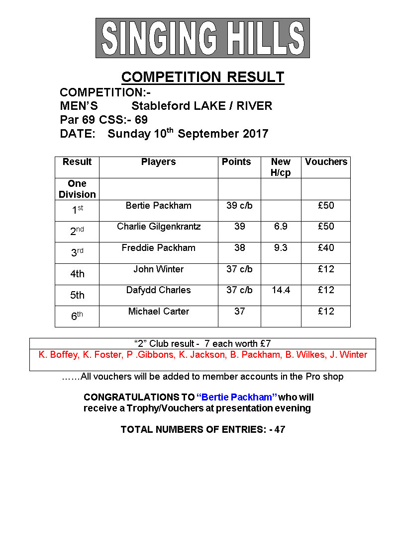 Mens September stableford 2017 result