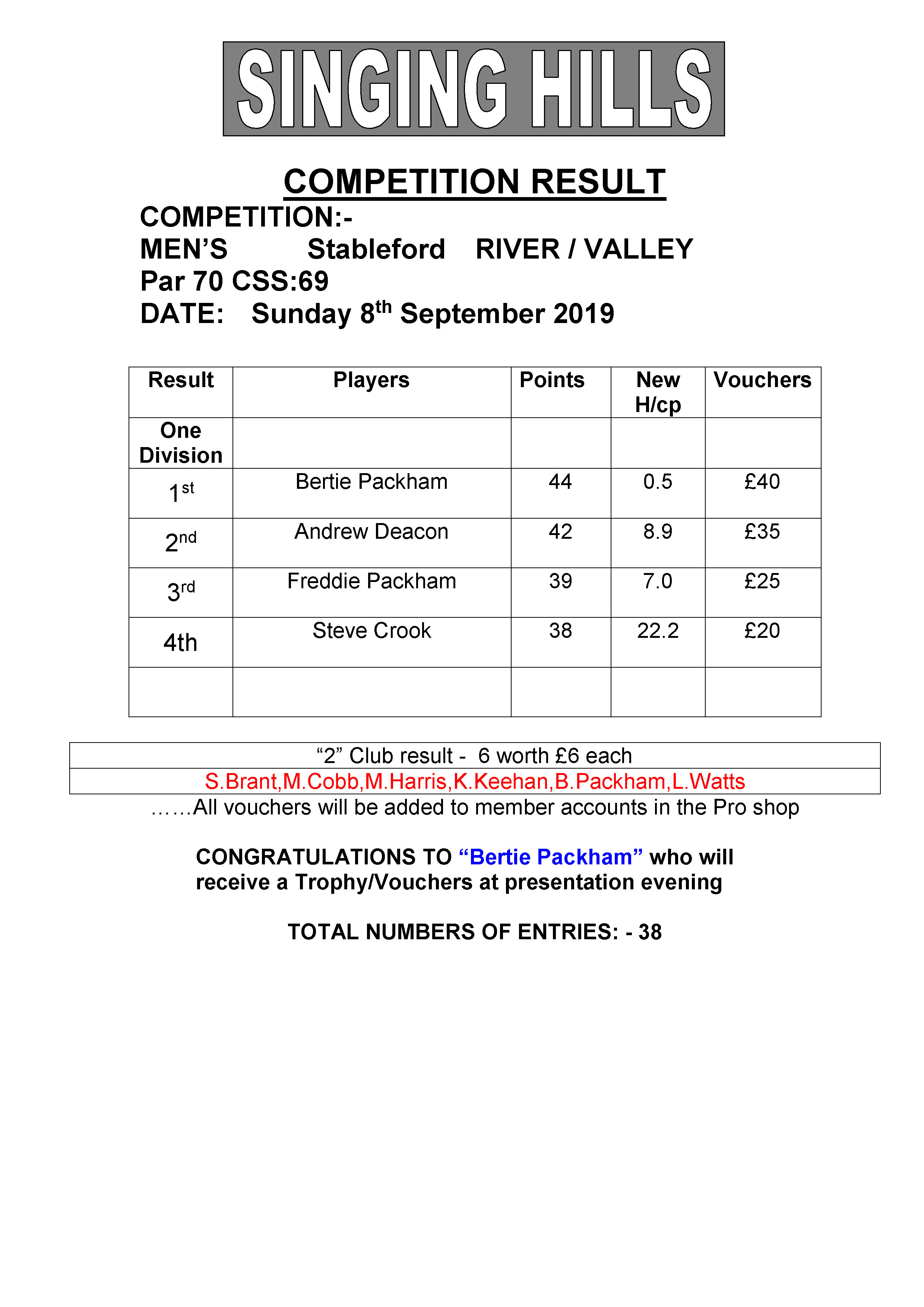 Mens September stableford 2019 result