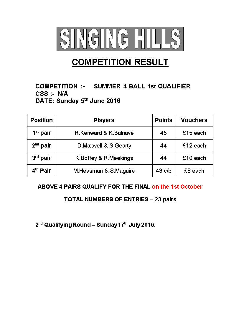 SUMMER FOURBALL 2015 round1Results1