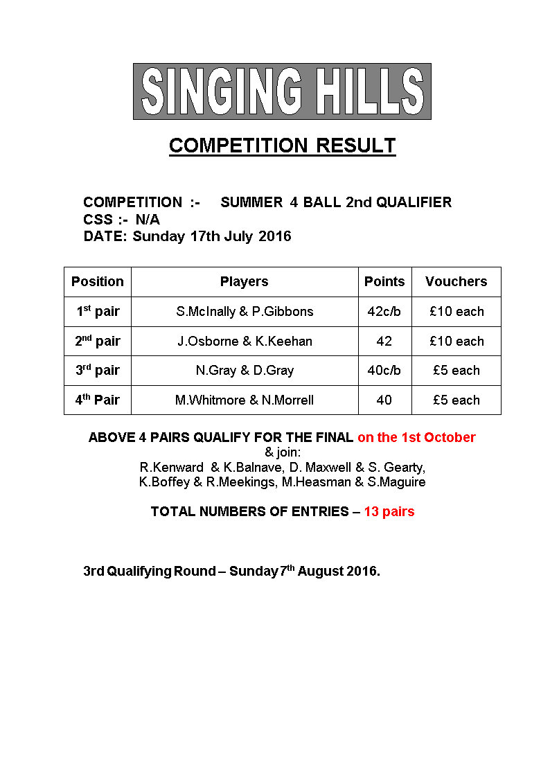SUMMER FOURBALL 2016 round2Results