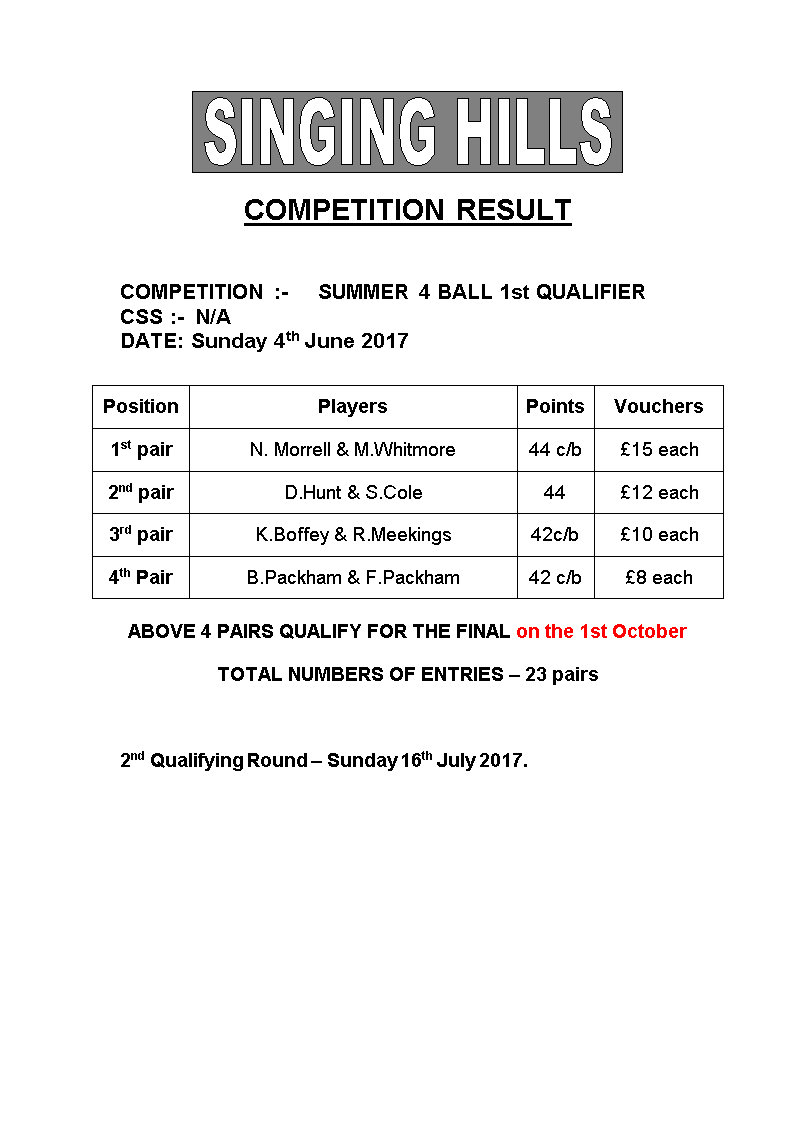 SUMMER FOURBALL 2017 round1Results