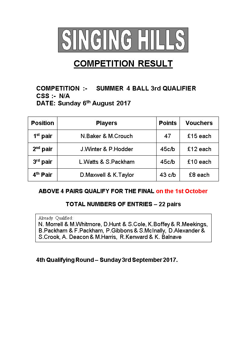 SUMMER FOURBALL 2017 round3Results