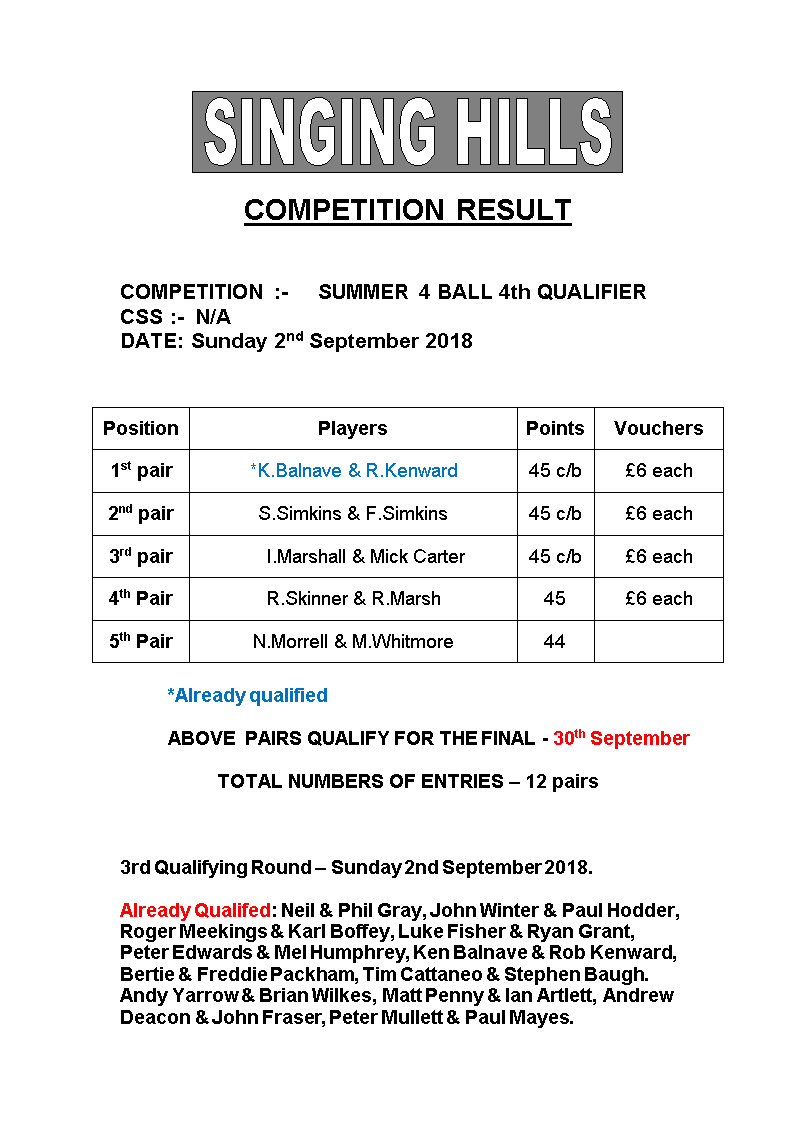 SUMMER FOURBALL 2018 round4Results