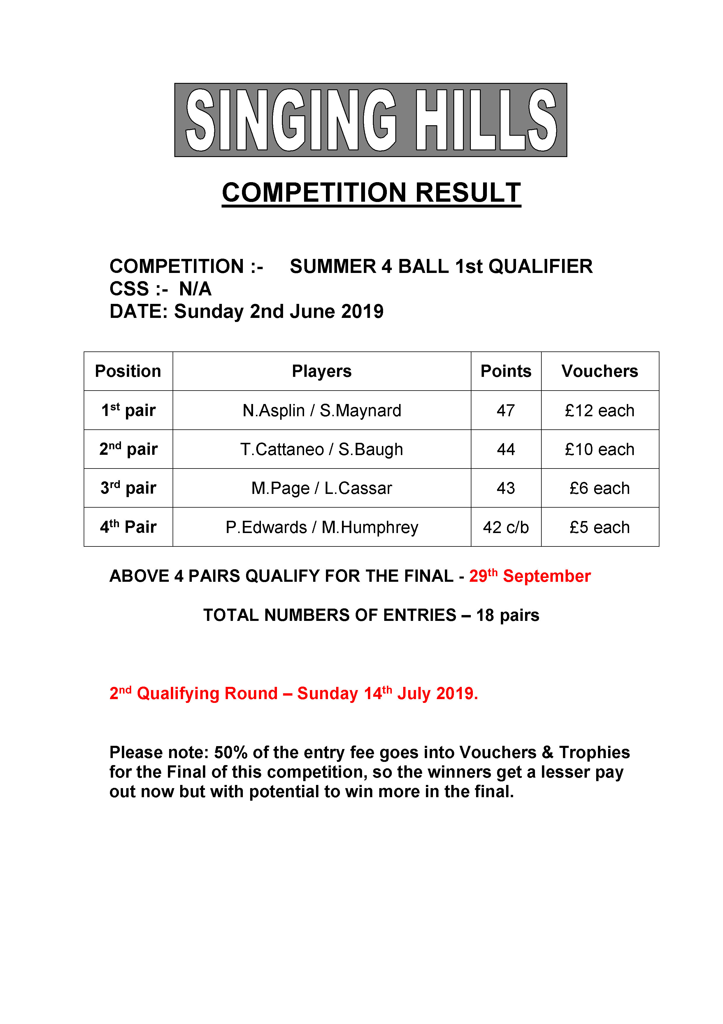 SUMMER FOURBALL 2019 round1Results