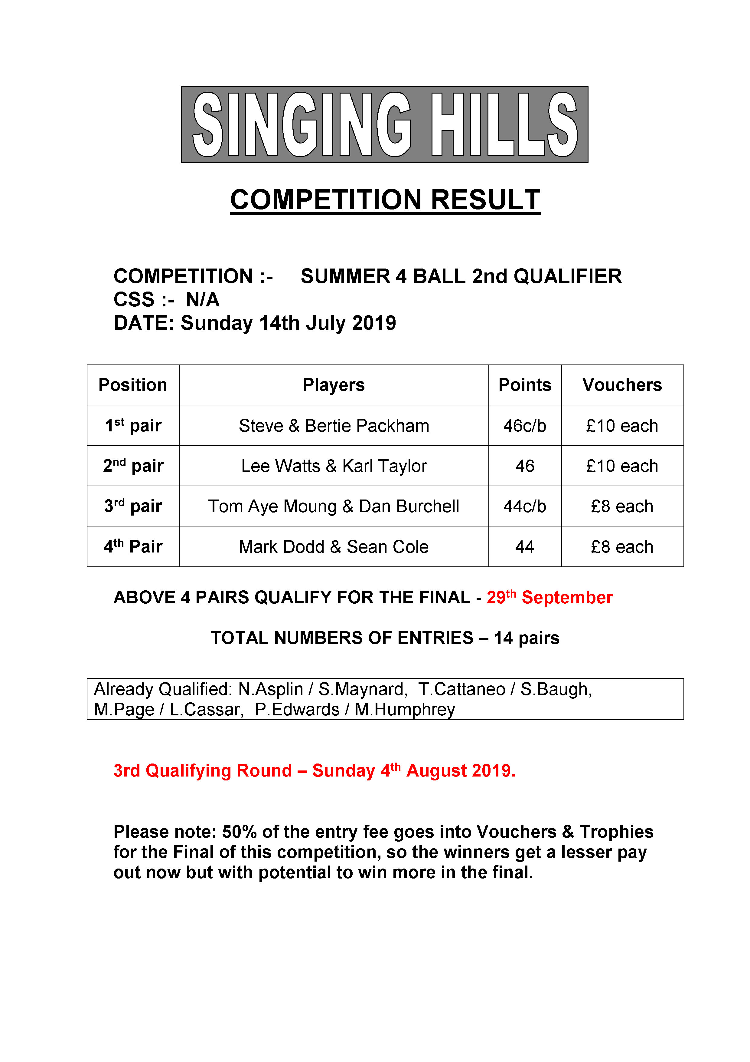 SUMMER FOURBALL 2019 round2Results