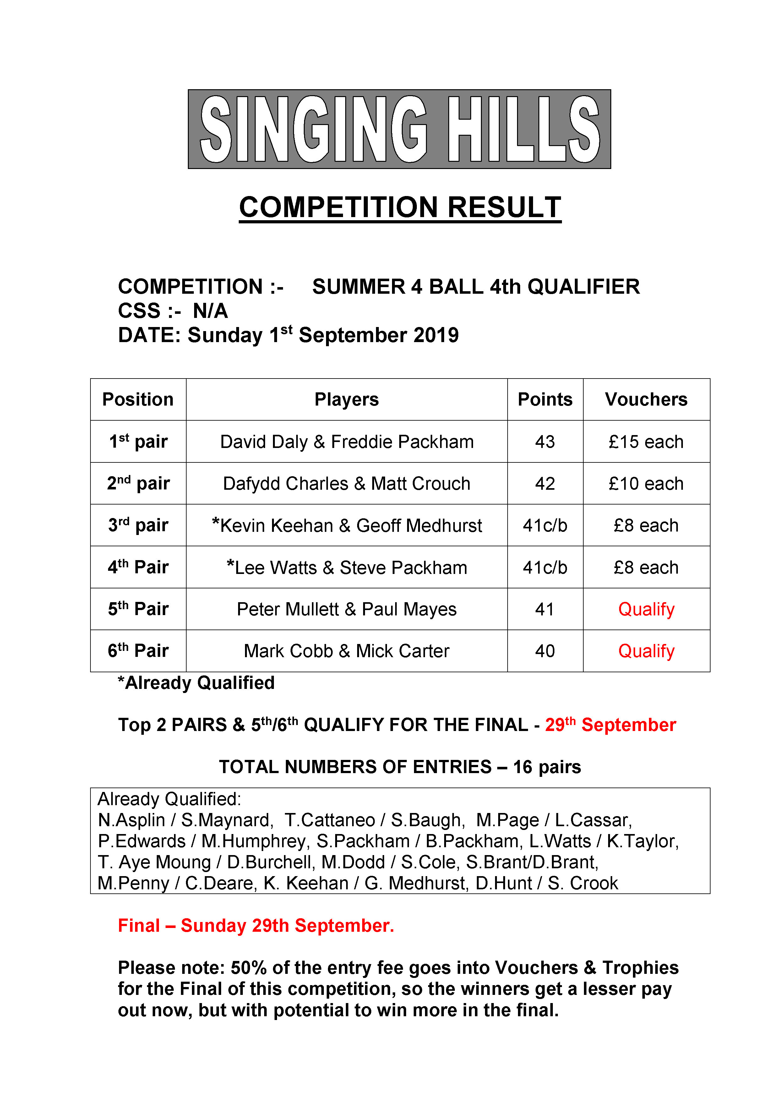 SUMMER FOURBALL 2019 round4Results