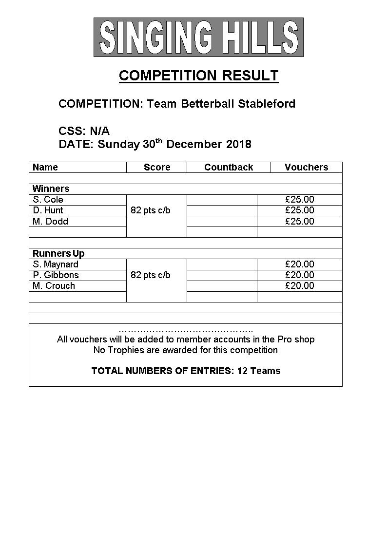 Team sford 2from3Dec 2018results