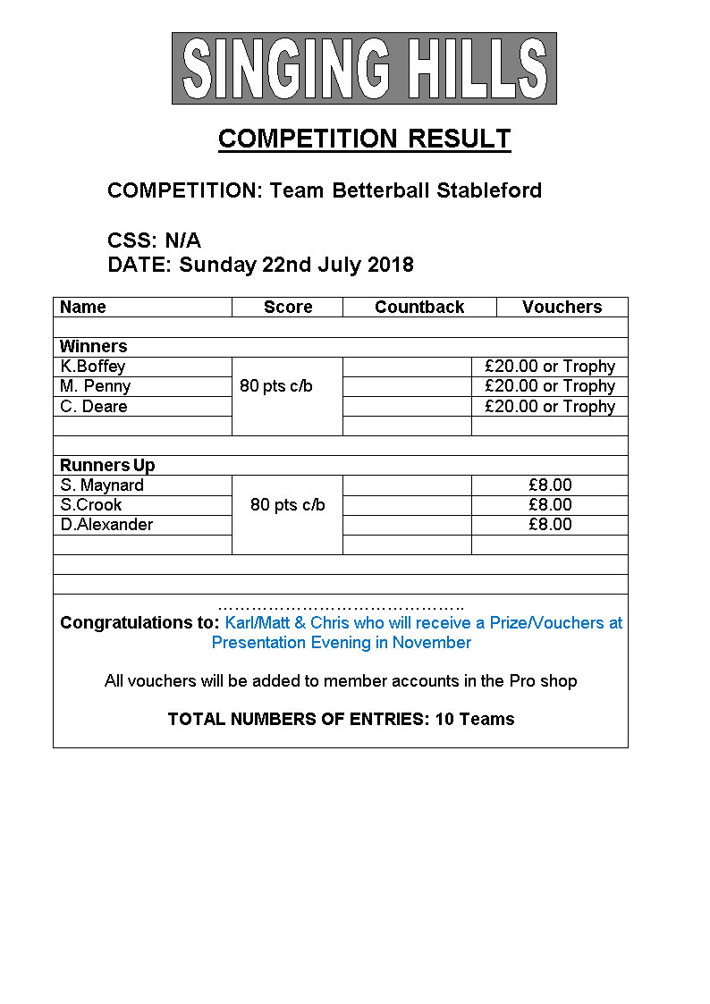 Three MAN Betterball sford July 2018results
