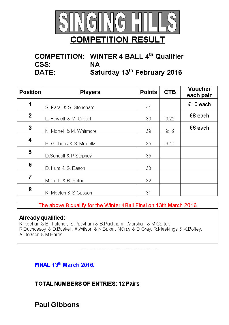 Winter 4 Ball 201516 3rdand4th combinedQualResults