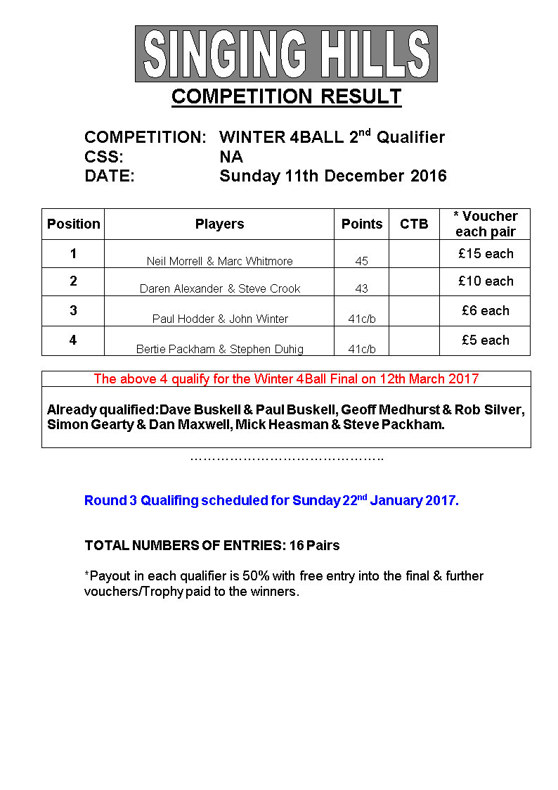 Winter 4 Ball 201617 2nd QualResults