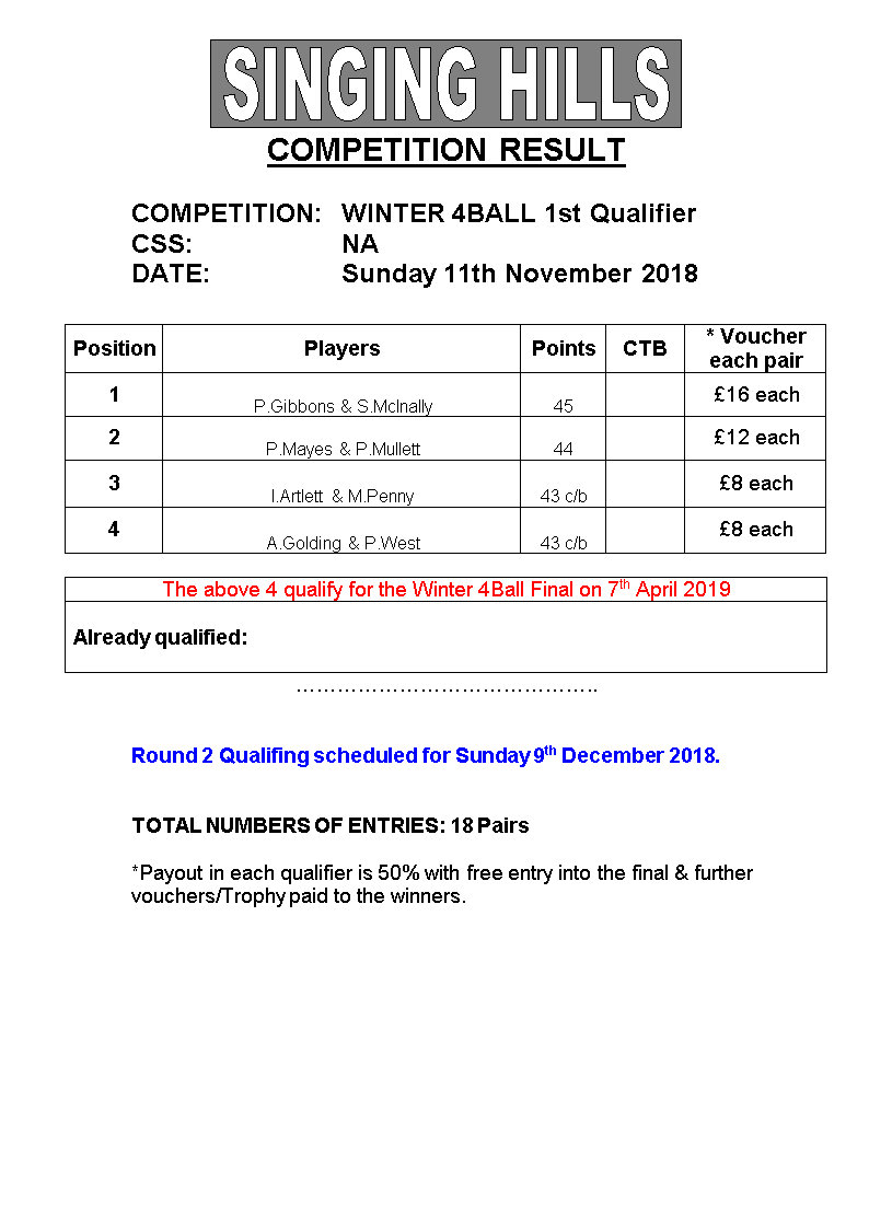 Winter 4 Ball 201819 1stQualResults 111118amend
