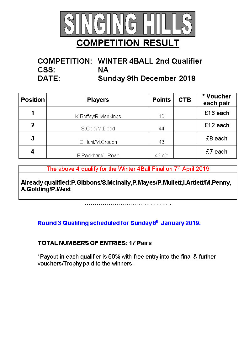 Winter 4 Ball 201819 2ndQualResults 091218