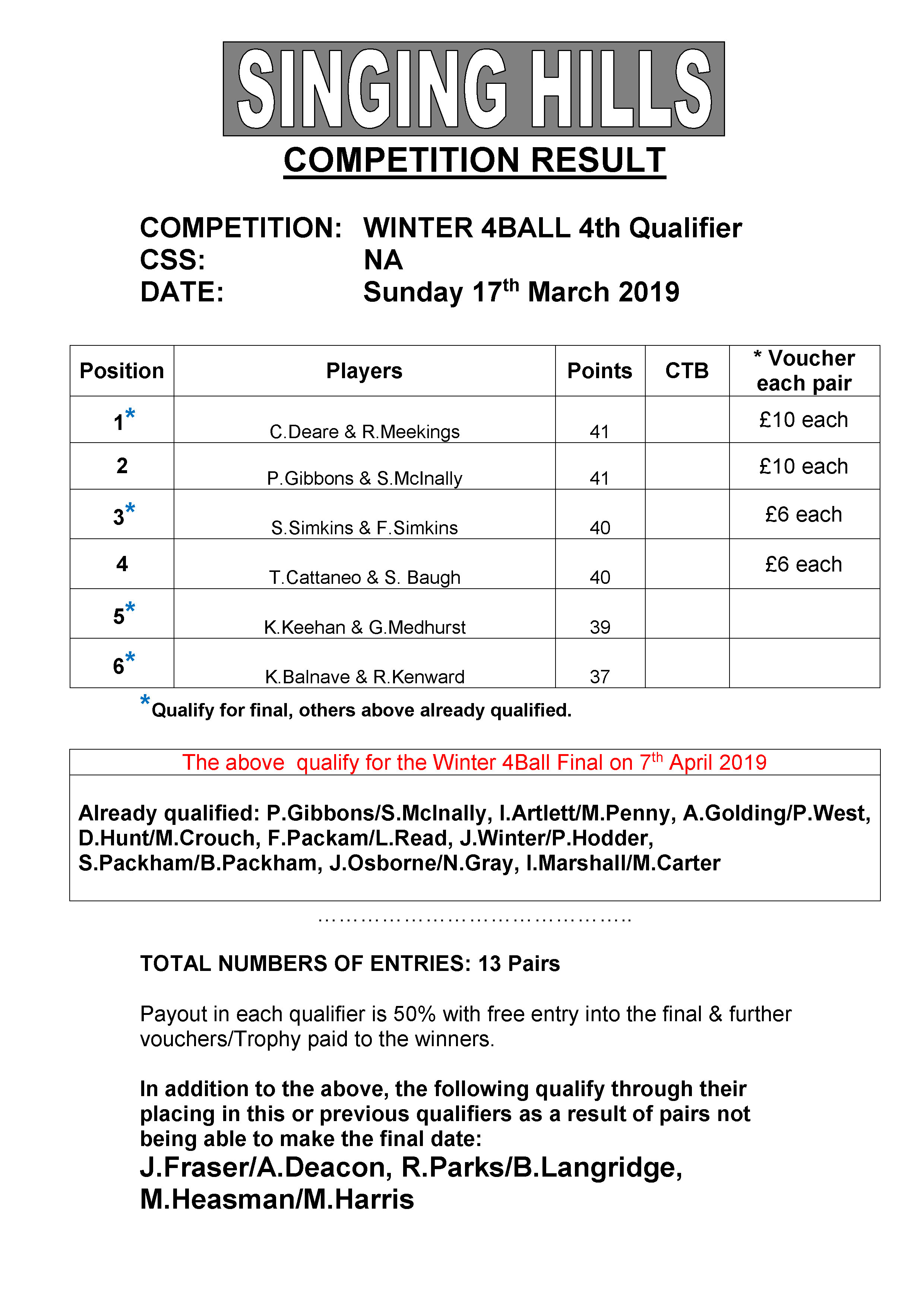Winter 4 Ball 201819 4th qual resul