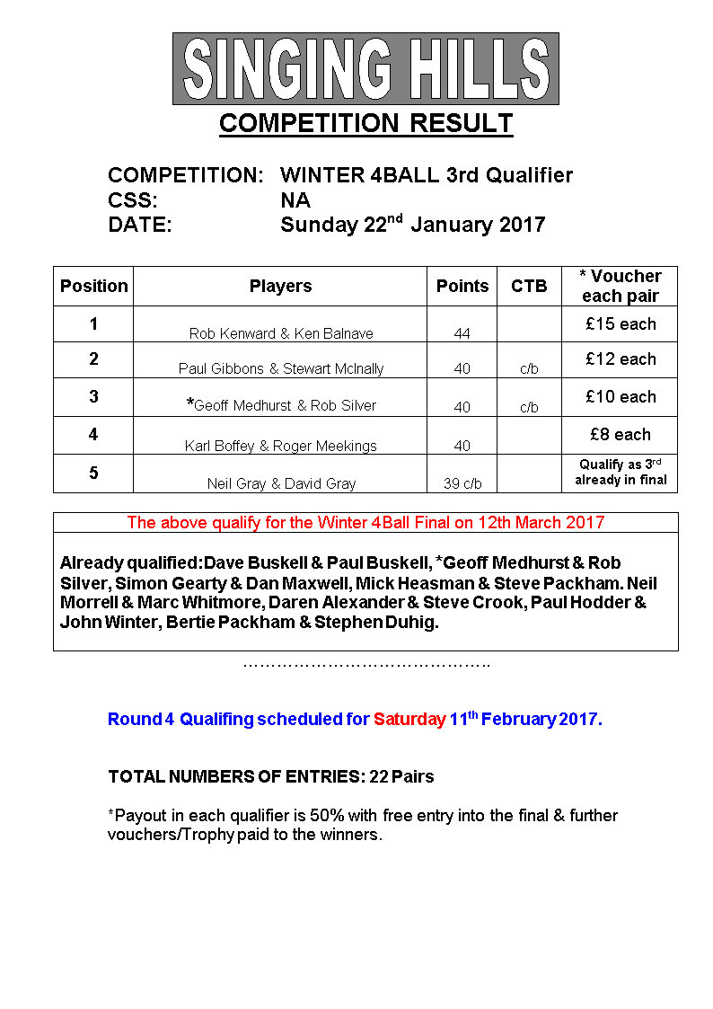 Winter 4 Ball 3rdQualResults220117