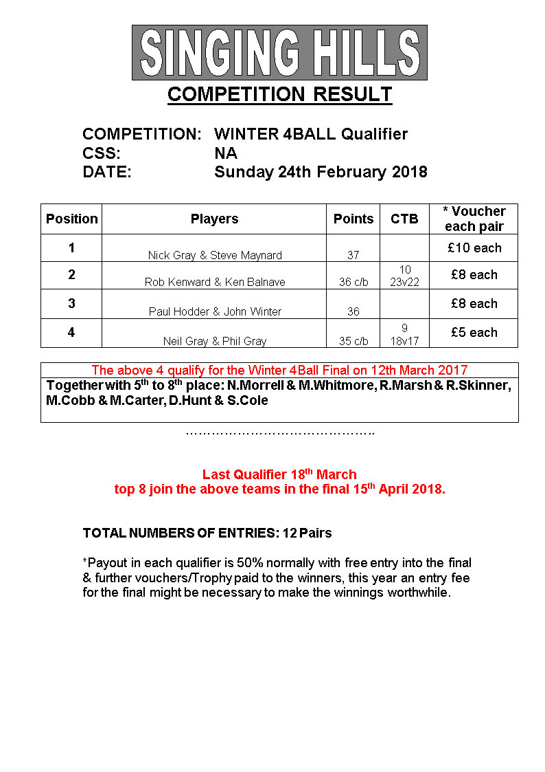 Winter 4 Ball QualResults240218